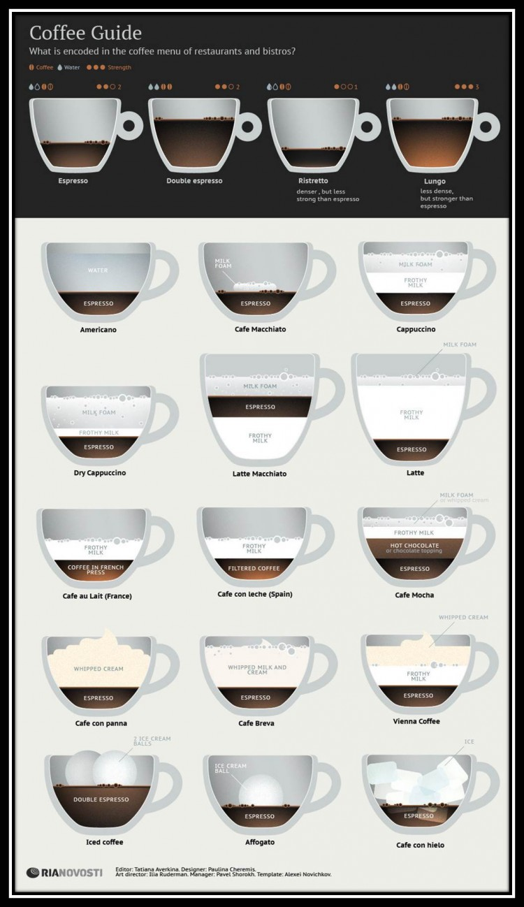 Coffee: A Language Spoken  Around The World