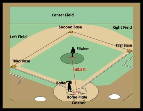 Diagram of An American Classic... Baseball