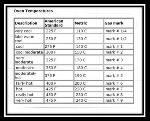 gas cooker conversion chart