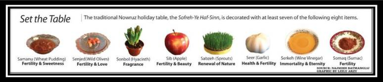 Elements of a Haft Sin Table